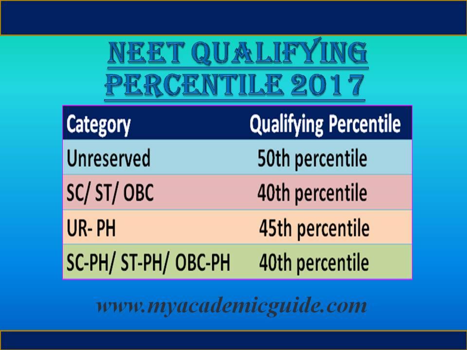 NEET Percentile - NEET qualifying Marks 2018, Category wise