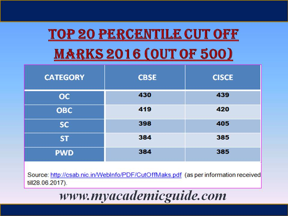 JEE Top 20 percentile Cut off 2016