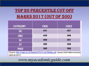 JEE Top 20 percentile Cut off 2017
