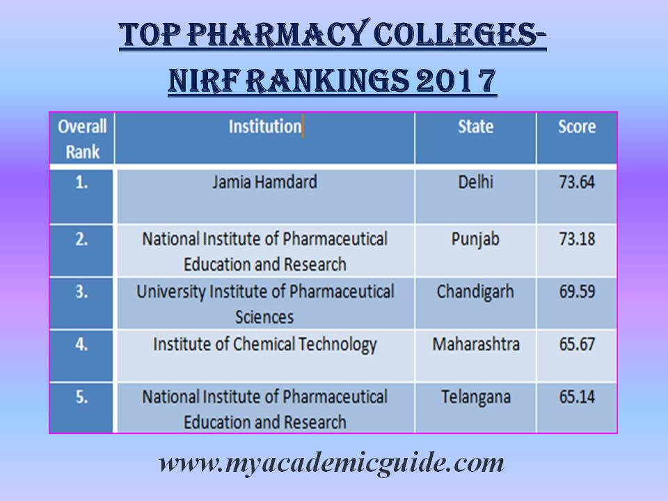 Top 5 Best Pharmacy Colleges in India, NIRF Rankings 2017