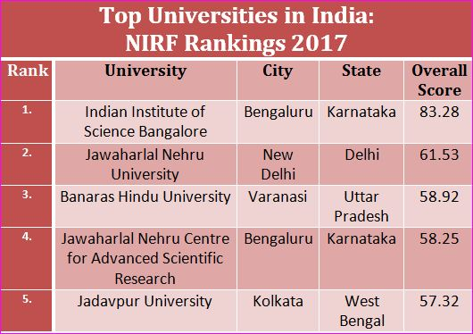 Best Universities in India, NIRF Rankings-Top Ranks.