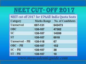 NEET Updates- NEET Cut off 2017