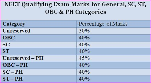 NEET Qualifying Exam Marks, Category wise for General, SC, ST, OBC & PH