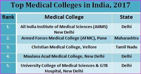 Top Medical Colleges in India, Rankings