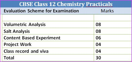 CBSE Class 12 Chemistry Syllabus- Practicals Evaluation
