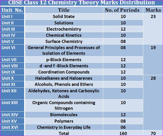 CBSE Class 12 Chemistry Syllabus- Theory Evaluation