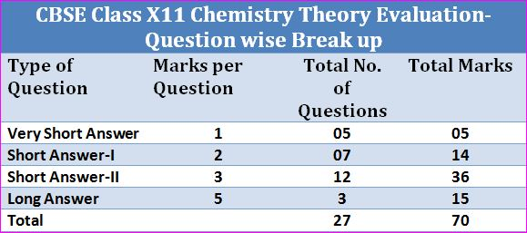 CBSE Class X11 Chemistry Theory Evaluation- Question wise break up