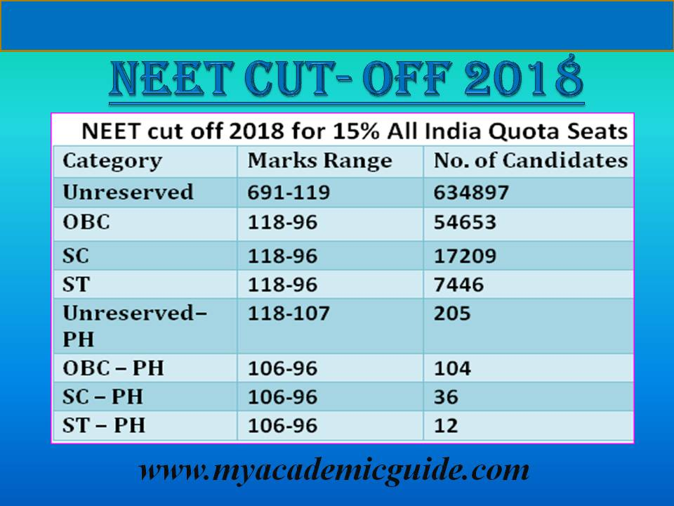 NEET Cut off 2018, categorywise